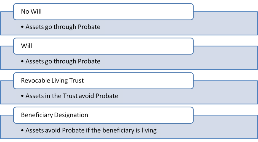 Probate will vs. trust